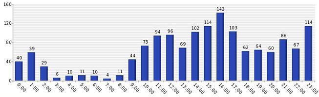 网站流量的统计是一切数量来源分析的基石