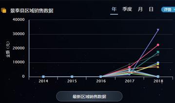 景泰县电商数据分析服务管理系统